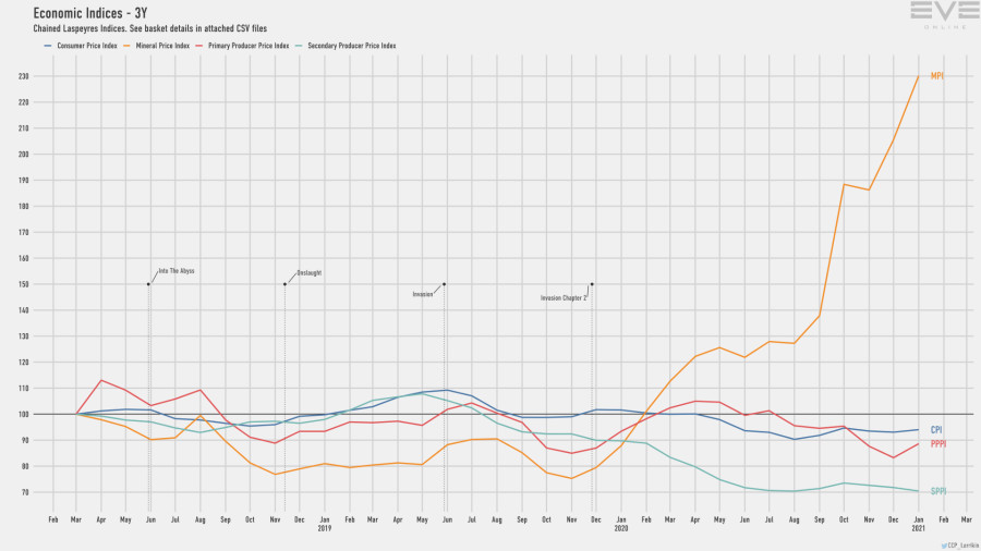 Jan2021 Economy Indices Short