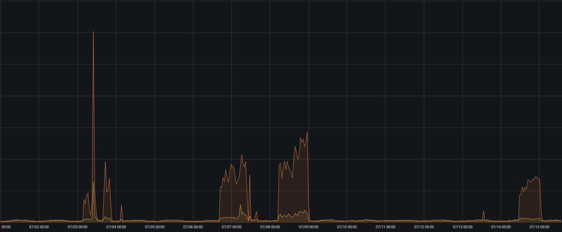 EVE Online 107 тысяч репортов и 4.6 тысячи банов. CCP Games отчитались о борьбе с ботами