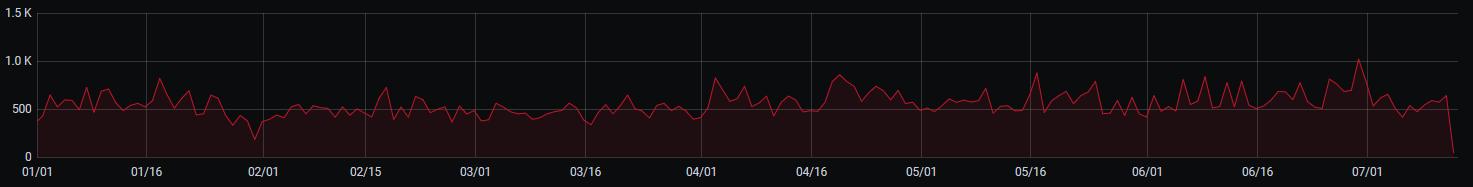 EVE Online — 107 тысяч репортов и 4.6 тысячи банов. CCP Games отчитались о борьбе с ботами