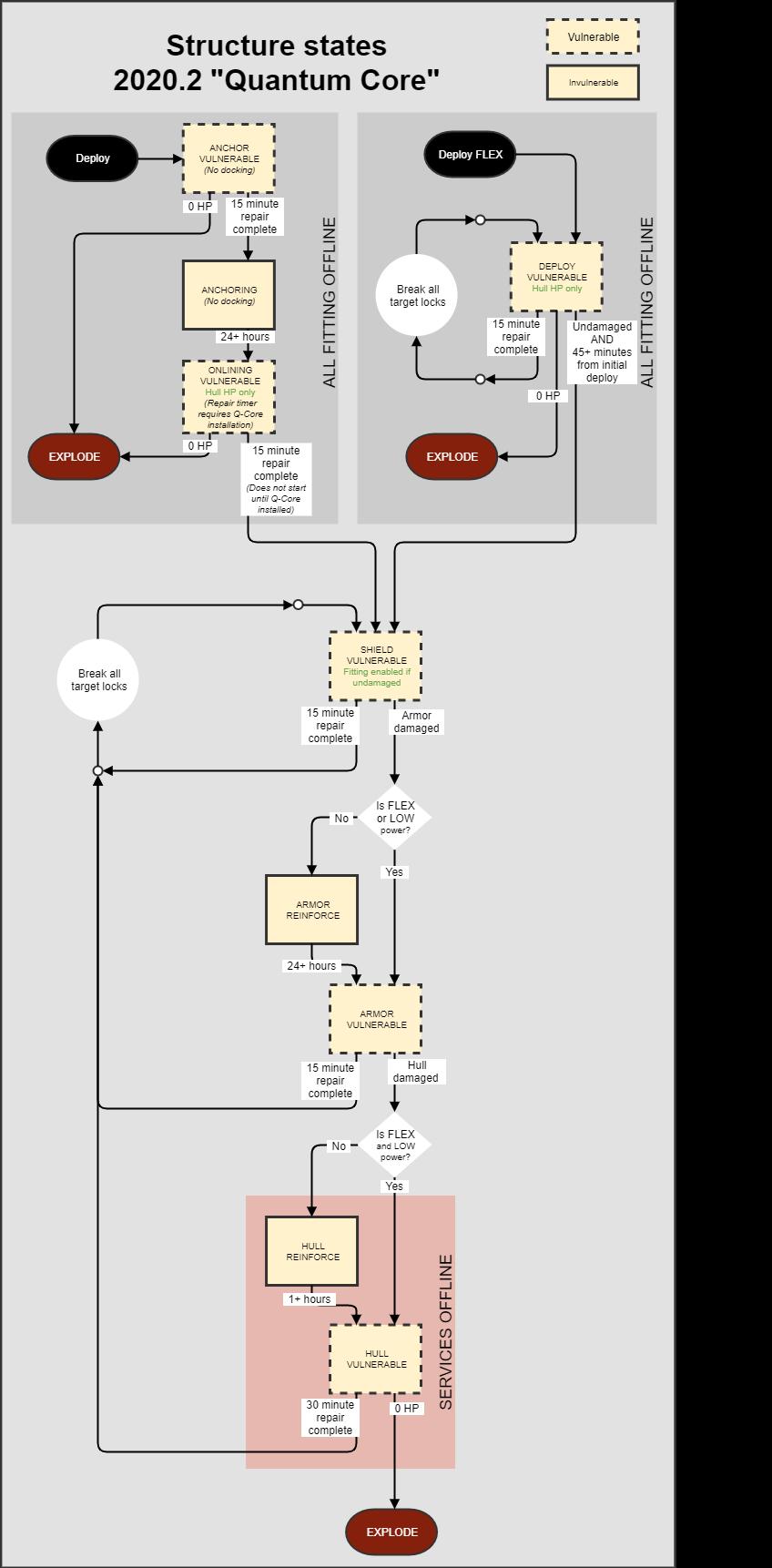 EVE Online — Разработчики пересмотрят одну из основных игровых механик