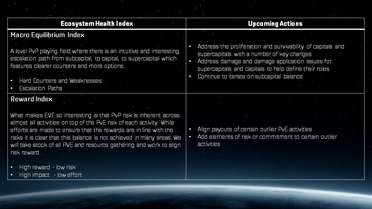 EVE Online — Взгляд на изменение экосистемы вселенной Нового Эдема