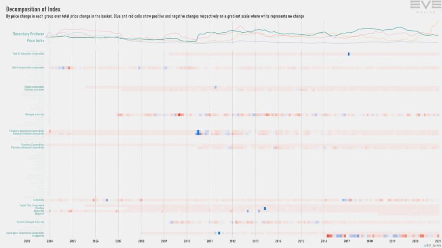 Jan2021 Index Decomp Secondary Producer Price Index