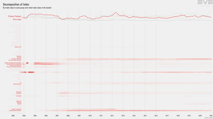 Jan2021 Index Value Decomp Primary Producer Price Index
