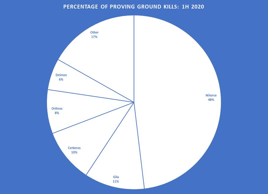 EVE Online — Все подробности о грядущих PvP-турнирах