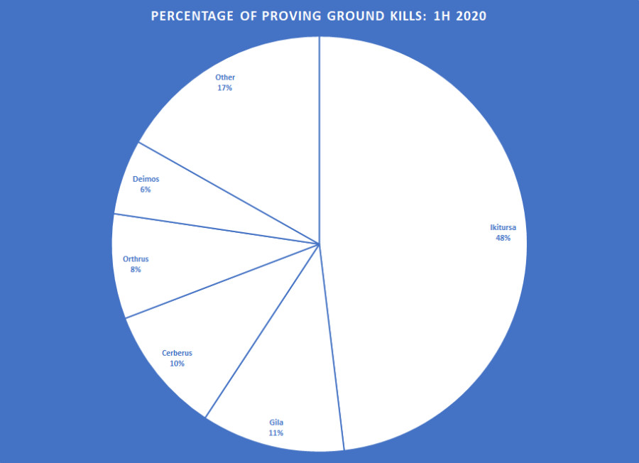 ProvingGroundsGraph_EN