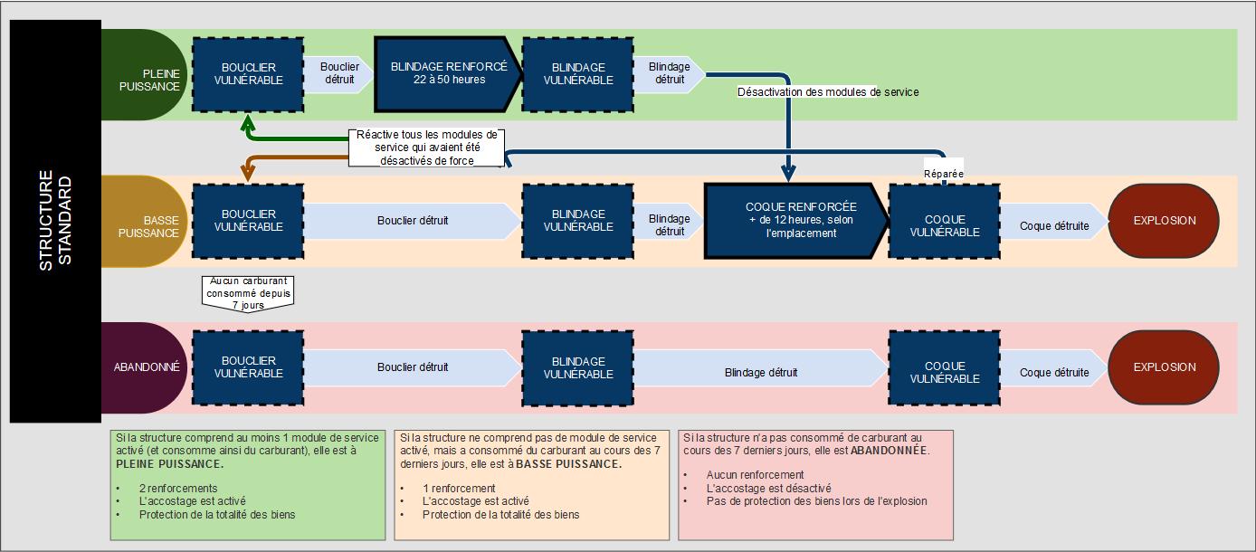 Diagram A FR
